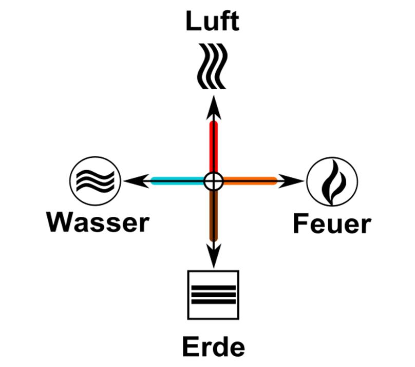 4-Elemente