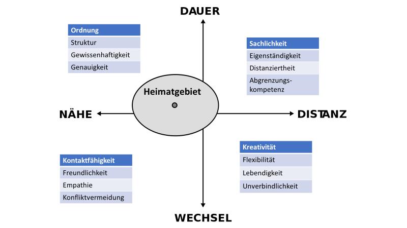 Riemann-Thomann-Modell