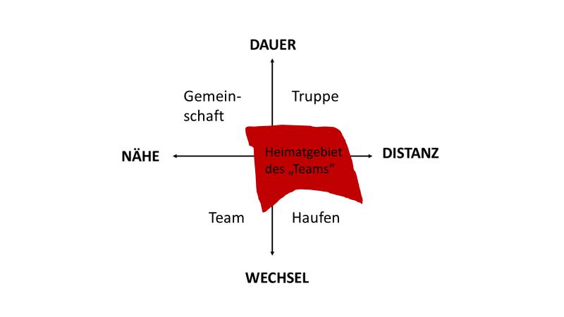Riemann-Thomann-Team
