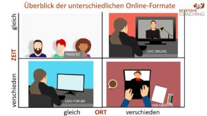 Online Formate