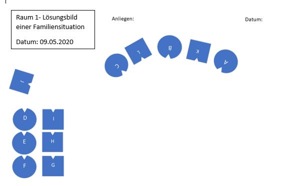 Raum 1 - Lösungsbild einer Familiensituation