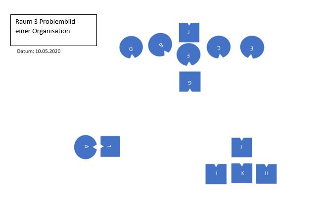 Raum 3 - Problembild einer Organisation