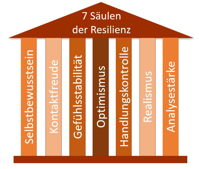 Agiles Mindset mit 7 Säulen der Resilienz